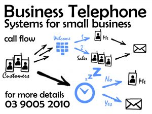 Sample Hosted VoIP Business Phone System Setup - EzyVOICE